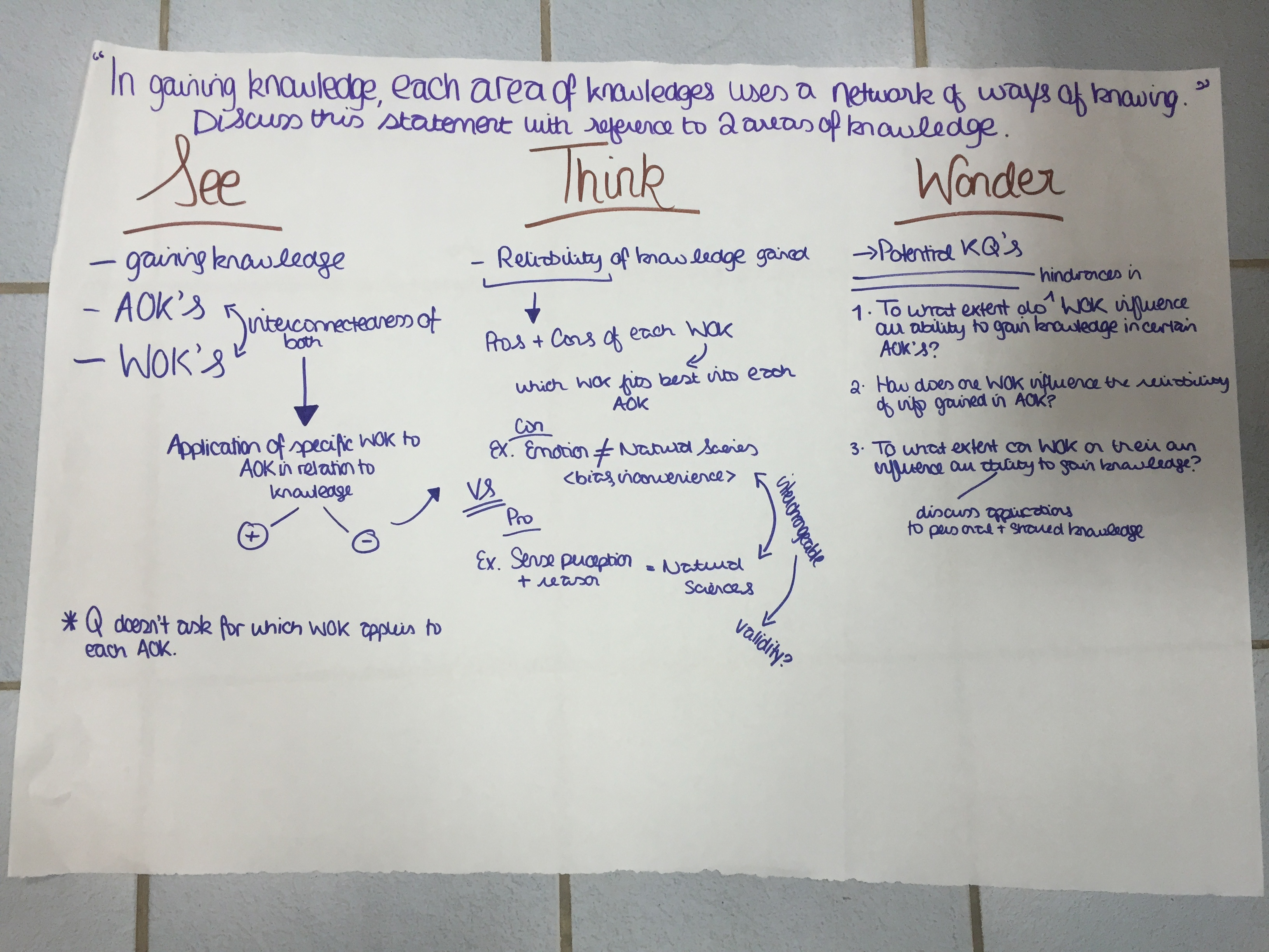 tok meets visible thinking the relevant educator overall i was very happy how this visible thinking routine allowed my student to make meaning of the prompts in a simple clear and uncomplicated way